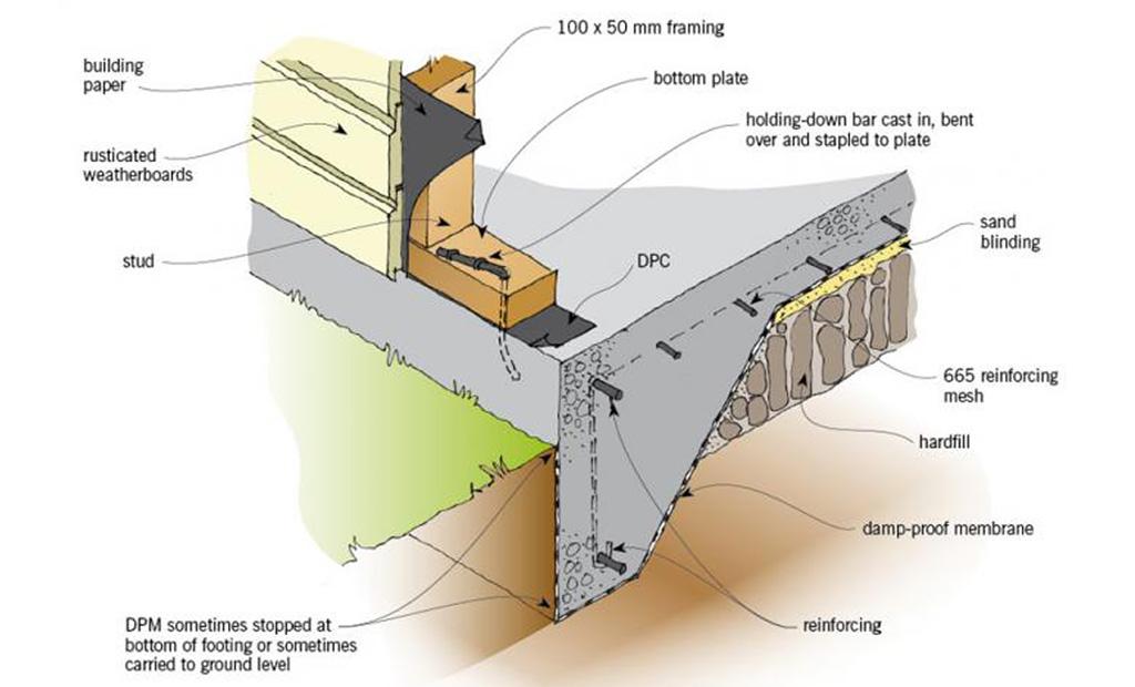 Habit Christchurch - Property Inspectors